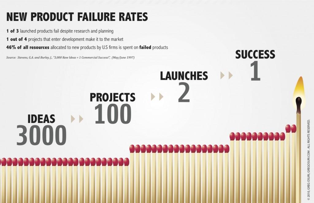 new-product-failure-rates_50290b94d87f9_w1500