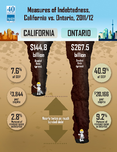 comparing-the-debt-burdens-of-ontario-and-california-infographic
